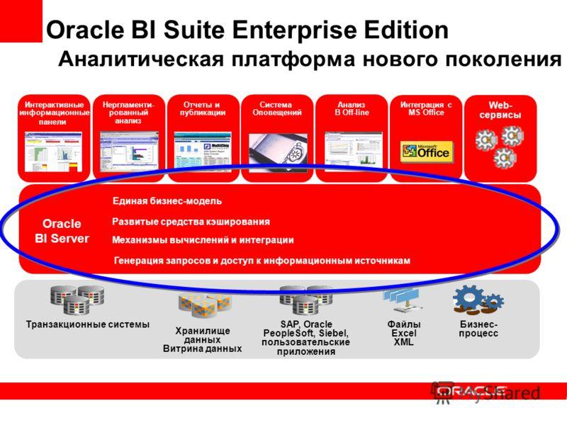 Oracle BI Suite Enterprise Edition Аналитическая платформа нового поколения Нергламенти- рованный анализ Система Оповещений Интеграция с MS Office Отчеты и публикации Интерактивные информационные панели Анализ В Off-line Oracle BI Server Транзакционн