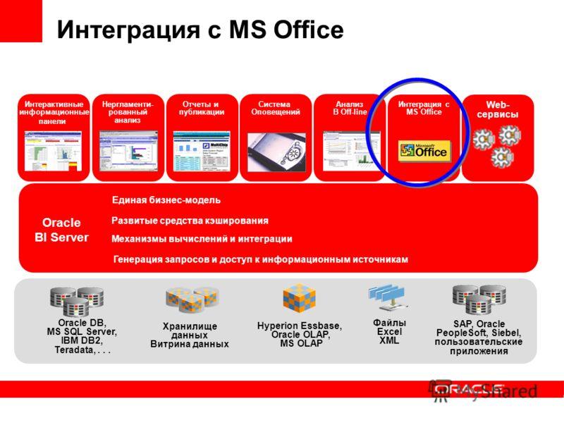 Интеграция с MS Office Нергламенти- рованный анализ Система Оповещений Интеграция с MS Office Отчеты и публикации Интерактивные информационные панели Анализ В Off-line Oracle BI Server Механизмы вычислений и интеграции Развитые средства кэширования Е
