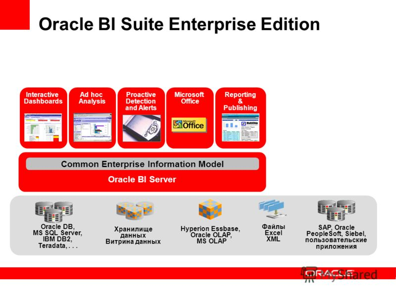 Oracle BI Server Common Enterprise Information Model Reporting & Publishing Ad hoc Analysis Proactive Detection and Alerts Microsoft Office Interactive Dashboards Oracle DB, MS SQL Server, IBM DB2, Teradata,... Хранилище данных Витрина данных SAP, Or