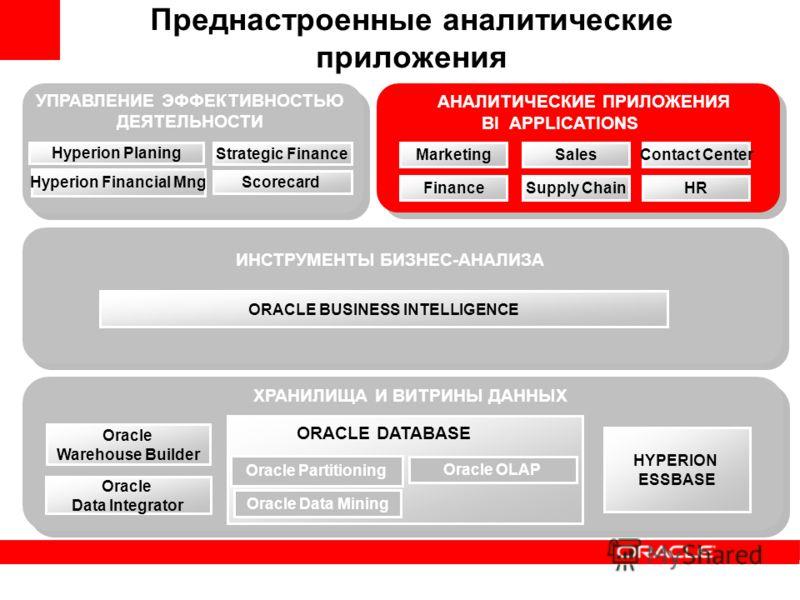 Oracle OLAP Oracle Data Mining Oracle Partitioning Oracle Warehouse Builder ХРАНИЛИЩА И ВИТРИНЫ ДАННЫХ ORACLE BUSINESS INTELLIGENCE ИНСТРУМЕНТЫ БИЗНЕС-АНАЛИЗА АНАЛИТИЧЕСКИЕ ПРИЛОЖЕНИЯ Hyperion Planing Hyperion Financial Mng Strategic Finance Преднаст