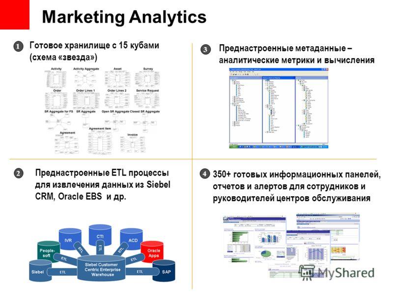 Преднастроенные метаданные – аналитические метрики и вычисления 3 Преднастроенные ETL процессы для извлечения данных из Siebel CRM, Oracle EBS и др. 2 350+ готовых информационных панелей, отчетов и алертов для сотрудников и руководителей центров обсл