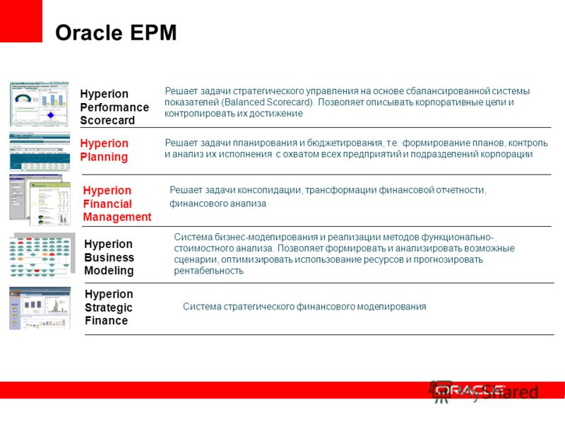 Oracle EPM Hyperion Financial Management Система стратегического финансового моделирования Hyperion Planning Система бизнес-моделирования и реализации методов функционально- стоимостного анализа. Позволяет формировать и анализировать возможные сценар