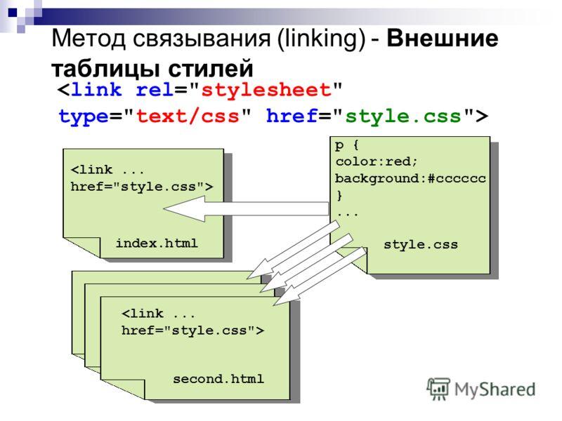 Метод связывания (linking) - Внешние таблицы стилей p { color:red; background:#cccccc }... style.css index.html second.html