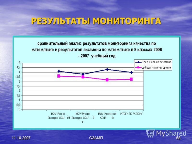 11.10.2007СЗАМП58 РЕЗУЛЬТАТЫ МОНИТОРИНГА