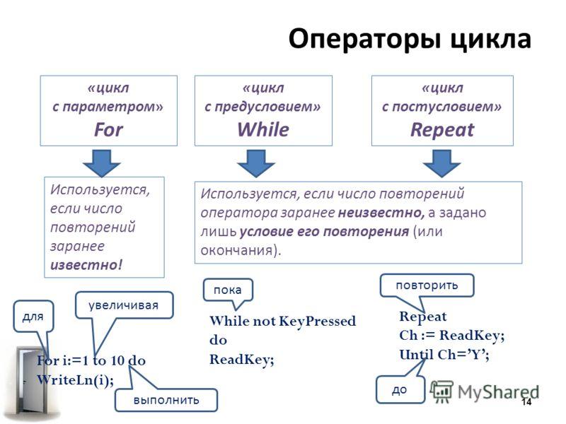 Операторы цикла «цикл с параметром» For «цикл с предусловием» While «цикл с постусловием» Repeat For i:=1 to 10 do WriteLn(i); While not KeyPressed do ReadKey; Repeat Ch := ReadKey; Until Ch=Y; Используется, если число повторений заранее известно! Ис