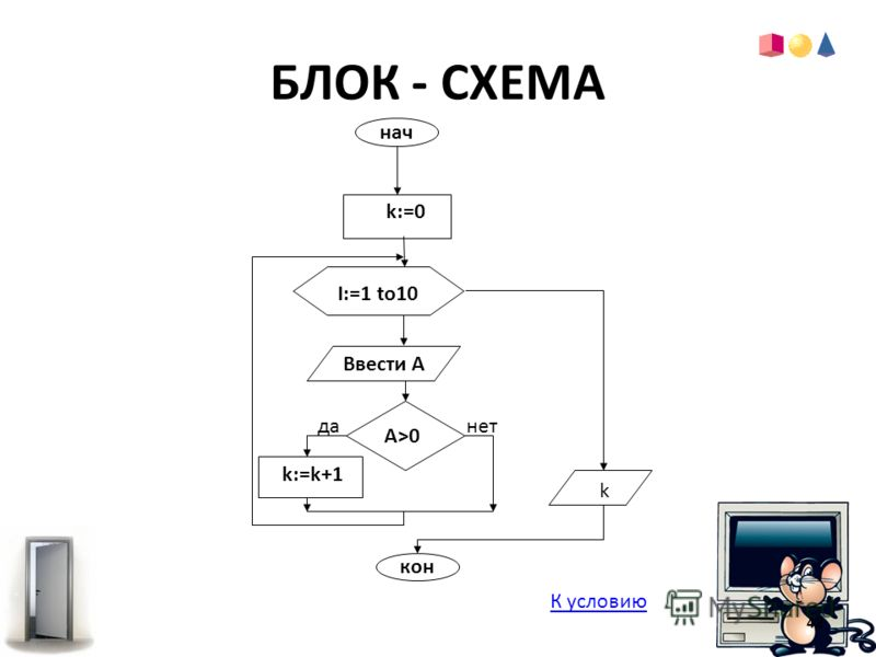 БЛОК - СХЕМА нач кон k:=k+1 k:=0 A>0 Ввести А да нет k I:=1 to10 К условию 42