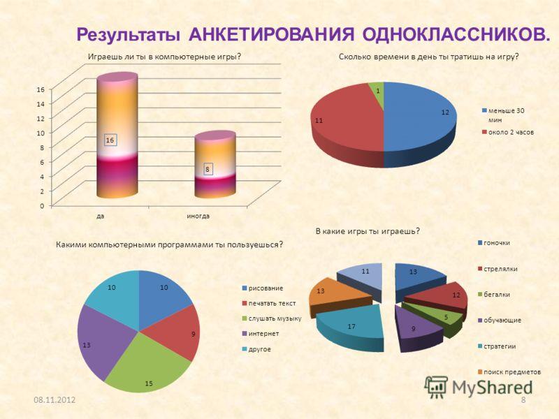 08.11.20128 Результаты АНКЕТИРОВАНИЯ ОДНОКЛАССНИКОВ.