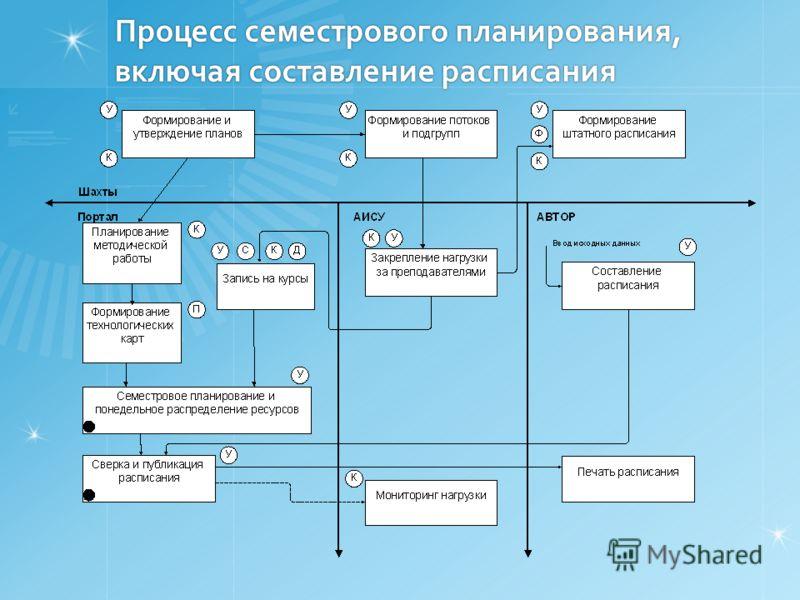 Процесс семестрового планирования, включая составление расписания
