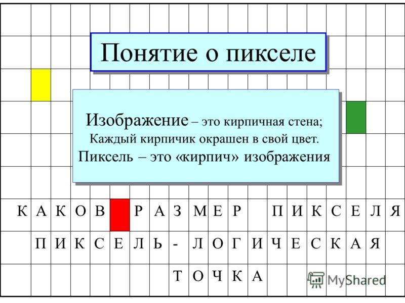 Понятие о пикселе ЯЛЕСКИПРЕМЗАРВОКАК АКЧОТ ЯАКСЕЧИГОЛ-ЬЛЕСКИП Мельчайший элемент картинки – PICTURE ELEMENT – PIXEL – ПИКСЕЛЬ Мельчайший элемент картинки – PICTURE ELEMENT – PIXEL – ПИКСЕЛЬ Изображение – это кирпичная стена; Каждый кирпичик окрашен в