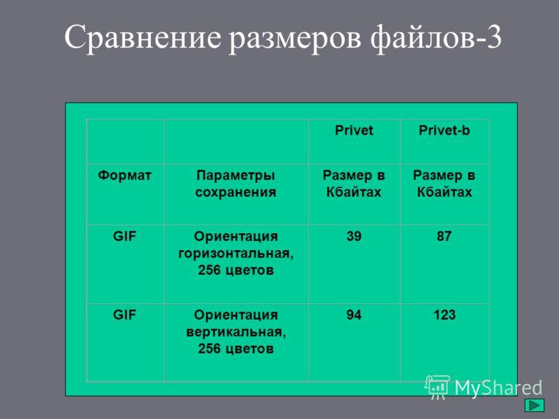 Сравнение размеров файлов-3 PrivetPrivet-b ФорматПараметры сохранения Размер в Кбайтах GIFОриентация горизонтальная, 256 цветов 3987 GIFОриентация вертикальная, 256 цветов 94123