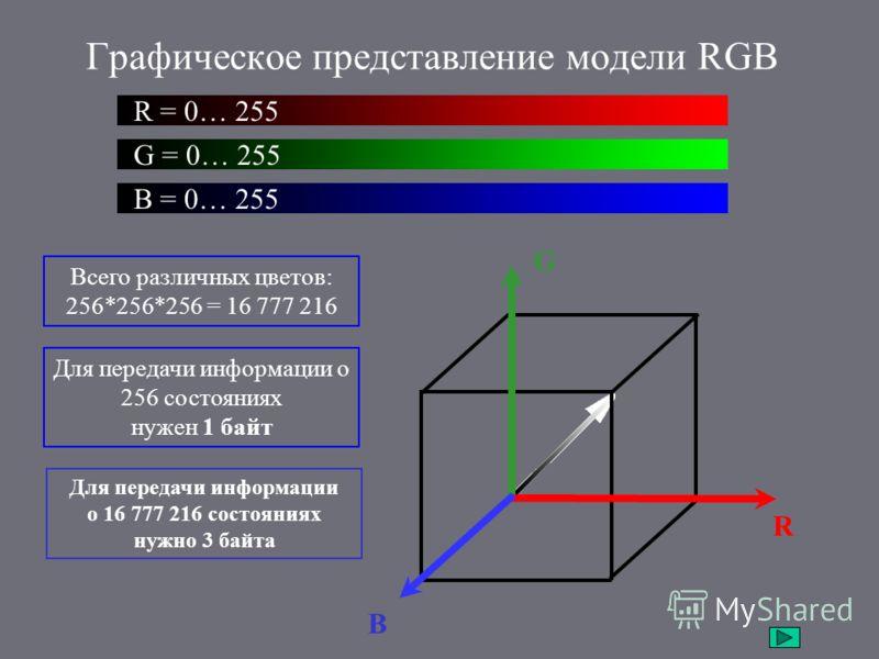 Графическое представление модели RGB R B G Всего различных цветов: 256*256*256 = 16 777 216 Для передачи информации о 256 состояниях нужен 1 байт Для передачи информации о 16 777 216 состояниях нужно 3 байта R = 0… 255 G = 0… 255 B = 0… 255