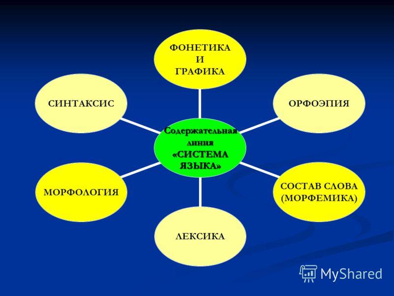 Содержательнаялиния «СИСТЕМА ЯЗЫКА» ФОНЕТИКА И ГРАФИКА ОРФОЭПИЯ СОСТАВ СЛОВА (МОРФЕМИКА) ЛЕКСИКАМОРФОЛОГИЯСИНТАКСИС