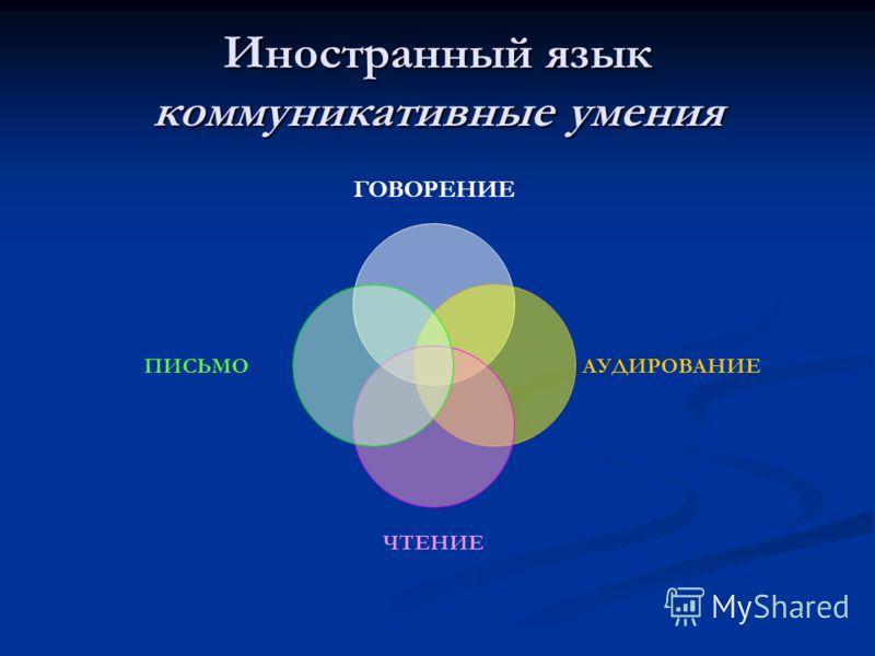 Иностранный язык коммуникативные умения ГОВОРЕНИЕ АУДИРОВАНИЕ ЧТЕНИЕ ПИСЬМО