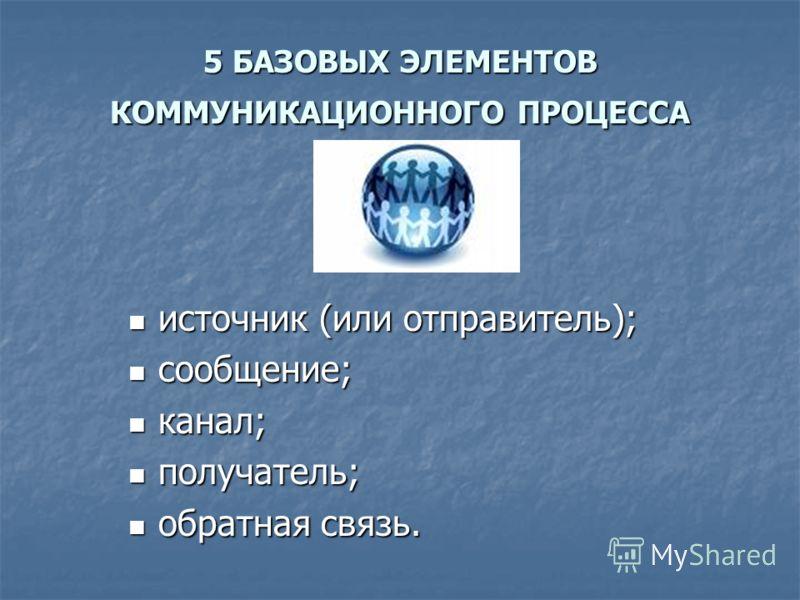5 БАЗОВЫХ ЭЛЕМЕНТОВ КОММУНИКАЦИОННОГО ПРОЦЕССА источник (или отправитель); источник (или отправитель); сообщение; сообщение; канал; канал; получатель; получатель; обратная связь. обратная связь.