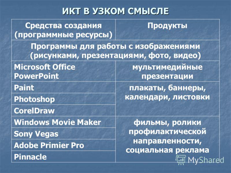 Средства создания (программные ресурсы) Продукты Программы для работы с изображениями (рисунками, презентациями, фото, видео) Microsoft Office PowerPoint мультимедийные презентации Paintплакаты, баннеры, календари, листовки Photoshop CorelDraw Window