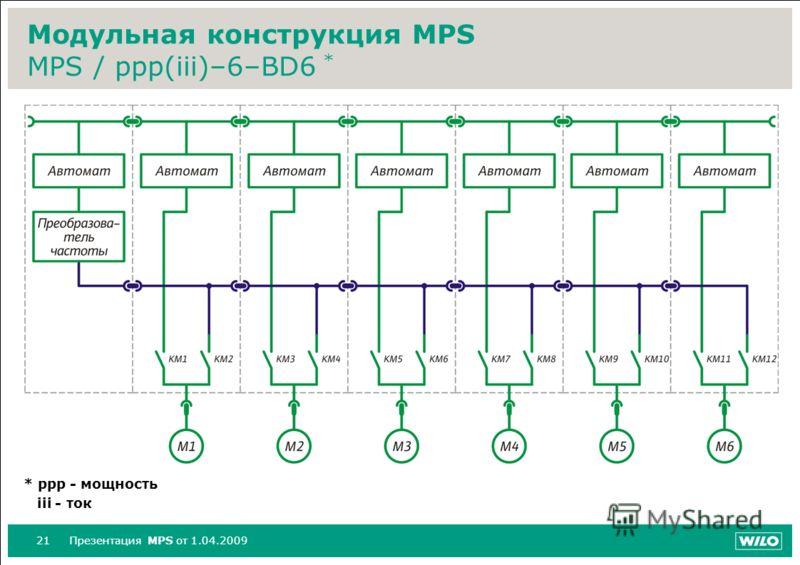 21Презентация MPS от 1.04.2009 Модульная конструкция MPS MPS / ppp(iii)–6–BD6 * * ppp - мощность iii - ток