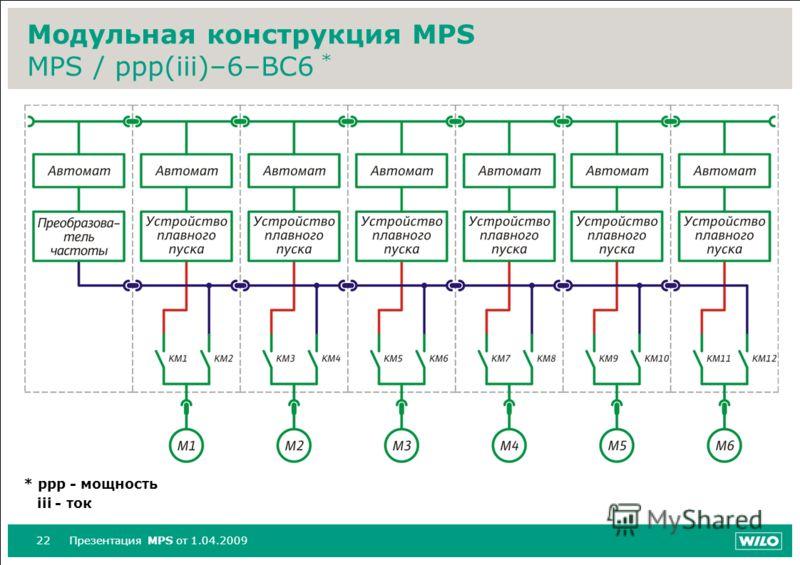 22Презентация MPS от 1.04.2009 Модульная конструкция MPS MPS / ppp(iii)–6–BC6 * * ppp - мощность iii - ток