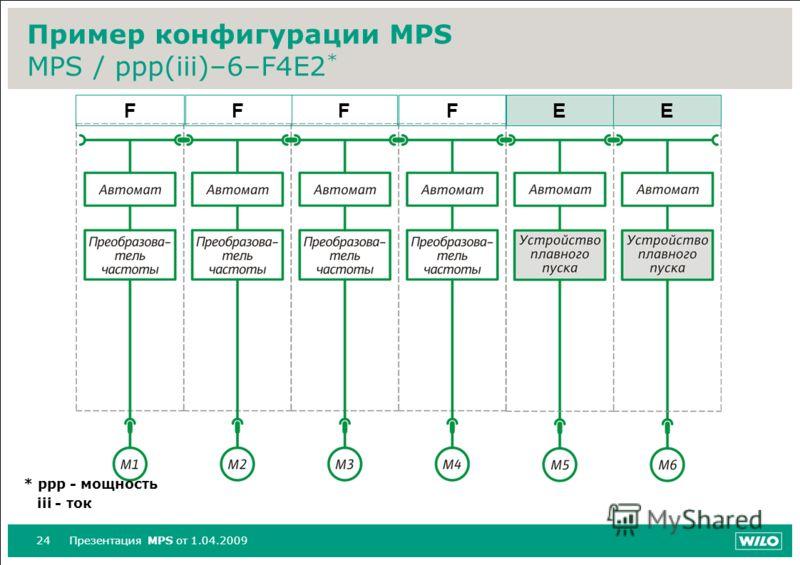 24Презентация MPS от 1.04.2009 Пример конфигурации MPS MPS / ppp(iii)–6–F4E2 * * ppp - мощность iii - ток FFFFEE