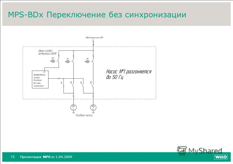 75Презентация MPS от 1.04.2009 MPS-BDx Переключение без синхронизации