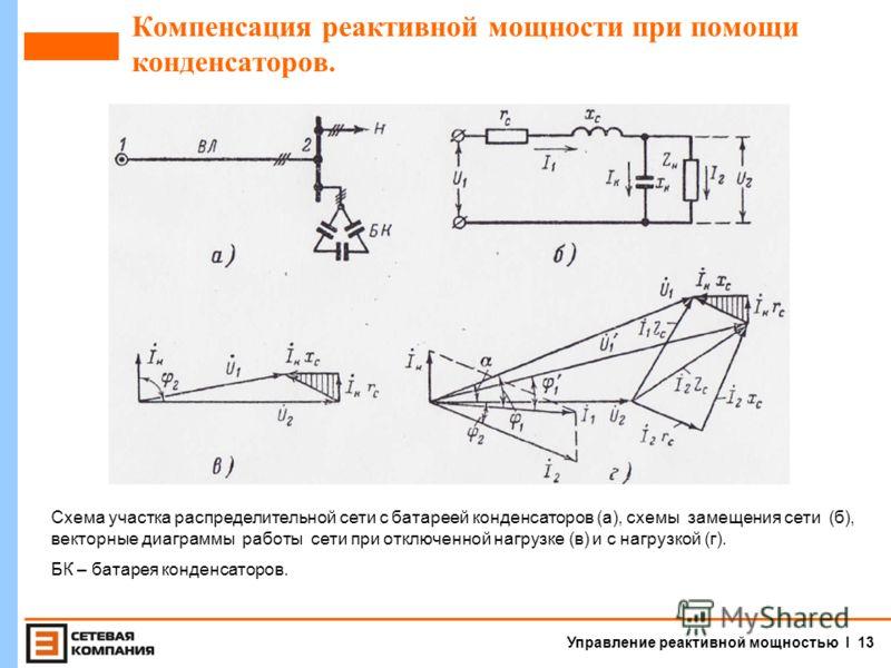 Управление реактивной мощностью I 12 Компенсация реактивной мощности при помощи синхронных компенсаторов. Достоинства СК: 1.Плавное, автоматическое и быстрое регулирование напряжения на шинах. 2.Компенсация потоков реактивной мощности при изменении н