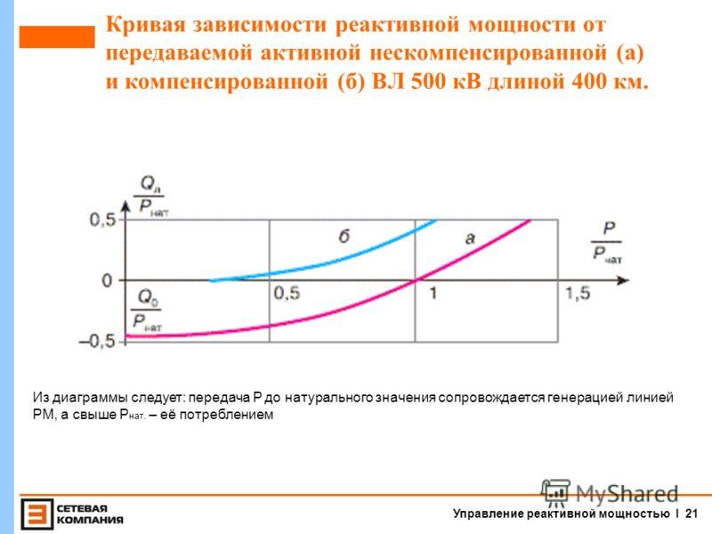 Управление реактивной мощностью I 20 Линия электропередачи ВН. Схема замещения без учета активных элементов (активных потерь). Схема замещения в виде скомпенсированной с помощью реакторов линии.