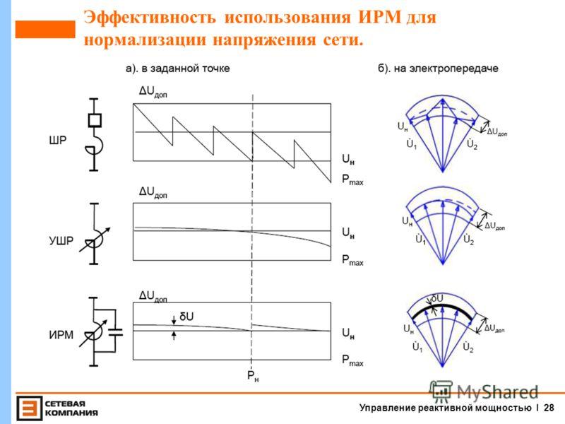 Управление реактивной мощностью I 27 Принципы оснащения электрической сети 110-500 кВ высоковольтными источниками реактивной мощности.
