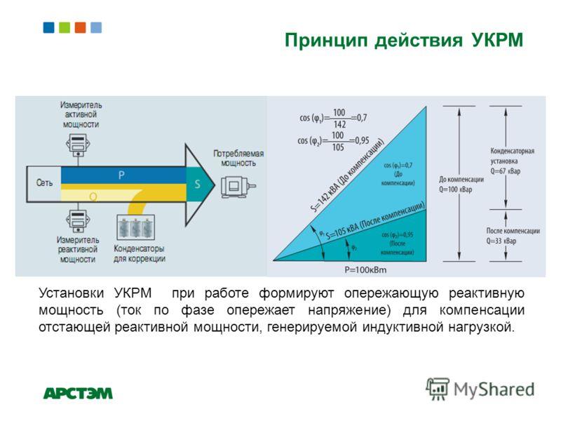 Принцип действия УКРМ Установки УКРМ при работе формируют опережающую реактивную мощность (ток по фазе опережает напряжение) для компенсации отстающей реактивной мощности, генерируемой индуктивной нагрузкой.