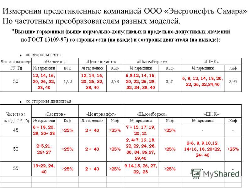 Измерения представленные компанией ООО «Энергонефть Самара» По частотным преобразователям разных моделей.