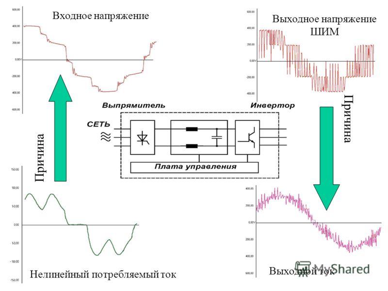 Нелинейный потребляемый ток Выходное напряжение ШИМ Входное напряжение Выходной ток Причина