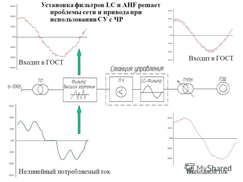 Установка фильтров LC и AHF решает проблемы сети и привода при использовании СУ с ЧР Входит в ГОСТ Нелинейный потребляемый токВыходной ток