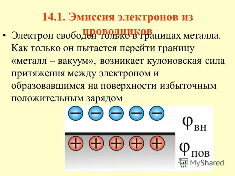 14.1. Эмиссия электронов из проводников Электрон свободен только в границах металла. Как только он пытается перейти границу «металл – вакуум», возникает кулоновская сила притяжения между электроном и образовавшимся на поверхности избыточным положител