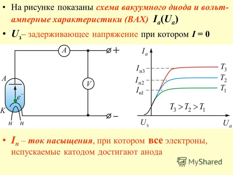 На рисунке показаны схема вакуумного диода и вольт- амперные характеристики (ВАХ) I a (U a ) U з – задерживающее напряжение при котором I = 0 I н – ток насыщения, при котором все электроны, испускаемые катодом достигают анода