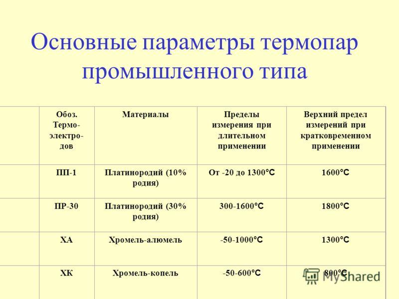 Обоз. Термо- электро- дов МатериалыПределы измерения при длительном применении Верхний предел измерений при кратковременном применении ПП-1Платинородий (10% родия) От -20 до 1300 °С 1600 °С ПР-30Платинородий (30% родия) 300-1600 °С 1800 °С ХАХромель-