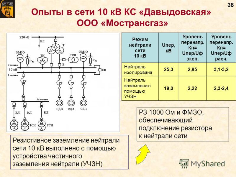 38 Опыты в сети 10 кВ КС «Давыдовская» ООО «Мострансгаз» Режим нейтрали сети 10 кВ Uпер, кВ Уровень перенапр. Кп= Uпер/Uф эксп. Уровень перенапр. Кп= Uпер/Uф расч. Нейтраль изолирована 25,32,953,1-3,2 Нейтраль заземлена с помощью УЧЗН 19,02,222,3-2,4