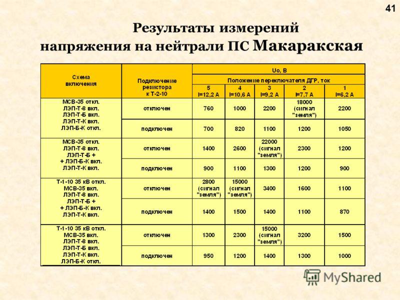 41 Результаты измерений напряжения на нейтрали ПС Макаракская