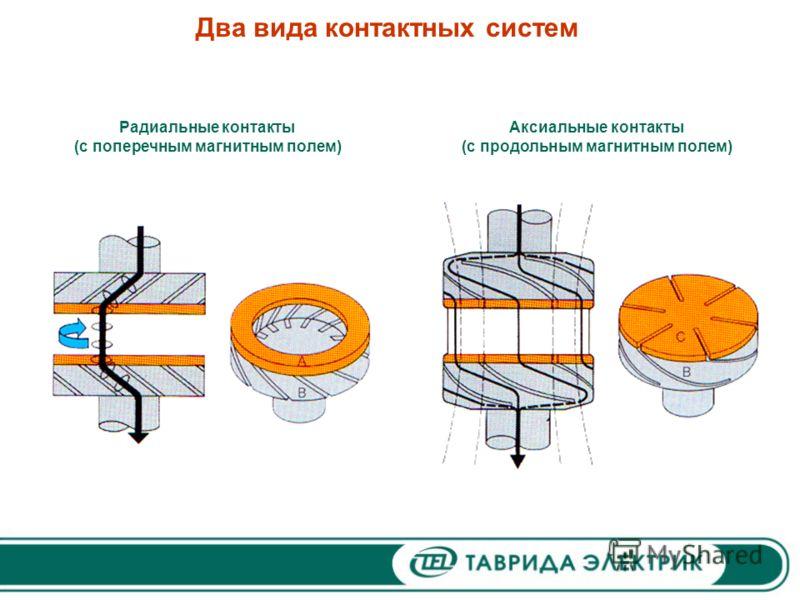 Два вида контактных систем Радиальные контакты (с поперечным магнитным полем) Аксиальные контакты (с продольным магнитным полем)