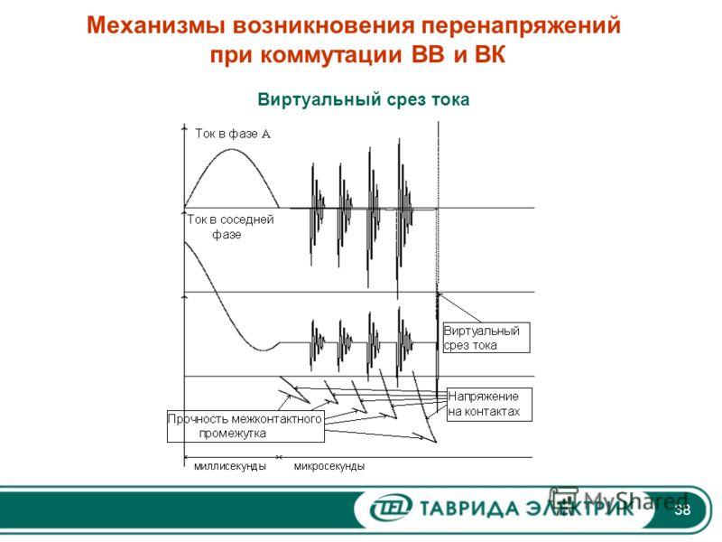 38 Механизмы возникновения перенапряжений при коммутации ВВ и ВК Виртуальный срез тока