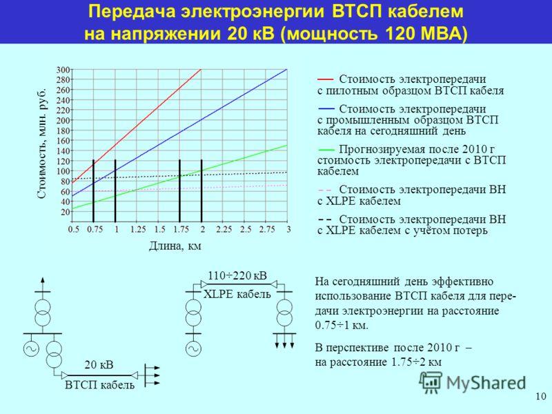 Передача электроэнергии ВТСП кабелем на напряжении 20 кВ (мощность 120 МВА) Стоимость, млн. руб. Длина, км ВТСП кабель XLPE кабель На сегодняшний день эффективно использование ВТСП кабеля для пере- дачи электроэнергии на расстояние 0.75÷1 км. В персп