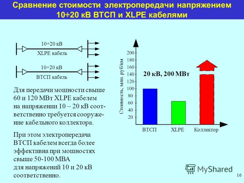 Сравнение стоимости электропередачи напряжением 10÷20 кВ ВТСП и XLPE кабелями ВТСП кабель XLPE кабель 10÷20 кВ Стоимость, млн. руб/км ВТСПXLPEКоллектор Для передачи мощности свыше 60 и 120 МВт XLPE кабелем на напряжении 10 – 20 кВ соот- ветственно тр