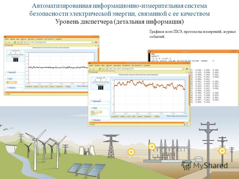 Автоматизированная информационно-измерительная система безопасности электрической энергии, связанной с ее качеством Уровень диспетчера (детальная информация) Графики всех ПКЭ, протоколы измерений, журнал событий.