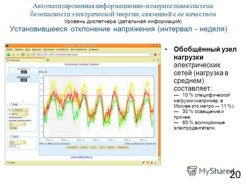 20 Автоматизированная информационно-измерительная система безопасности электрической энергии, связанной с ее качеством Уровень диспетчера (детальная информация) Установившееся отклонение напряжения (интервал - неделя) Обобщённый узел нагрузки электри