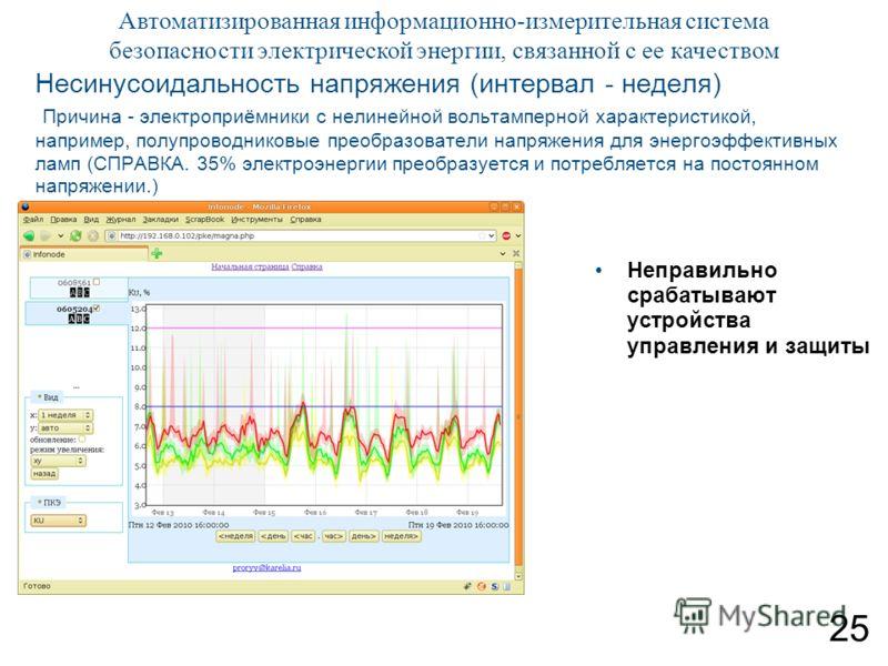 25 Автоматизированная информационно-измерительная система безопасности электрической энергии, связанной с ее качеством Несинусоидальность напряжения (интервал - неделя) Причина - электроприёмники с нелинейной вольтамперной характеристикой, например,