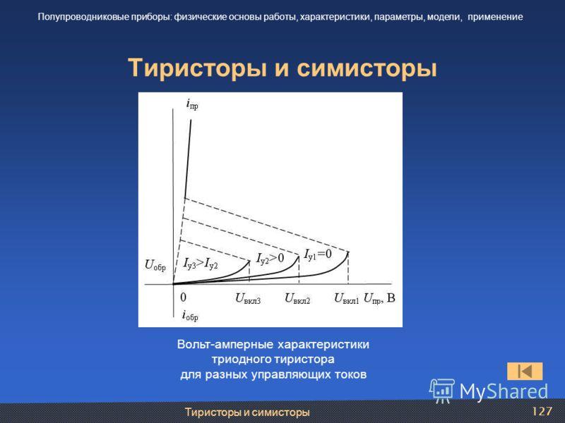 Тиристоры и симисторы 127 Тиристоры и симисторы Полупроводниковые приборы: физические основы работы, характеристики, параметры, модели, применение Вольт-амперные характеристики триодного тиристора для разных управляющих токов