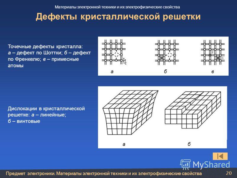 Предмет электроники. Материалы электронной техники и их электрофизические свойства 20 Дефекты кристаллической решетки Точечные дефекты кристалла: а – дефект по Шоттки; б – дефект по Френкелю; в – примесные атомы а б в Дислокации в кристаллической реш