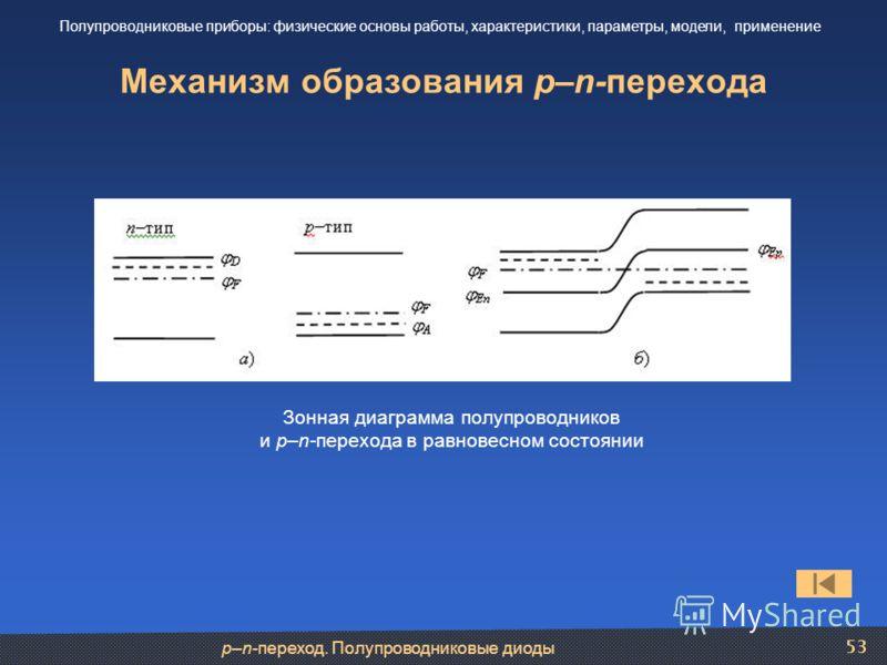 p–n-переход. Полупроводниковые диоды 53 Механизм образования p–n-перехода Полупроводниковые приборы: физические основы работы, характеристики, параметры, модели, применение Зонная диаграмма полупроводников и р–n-перехода в равновесном состоянии