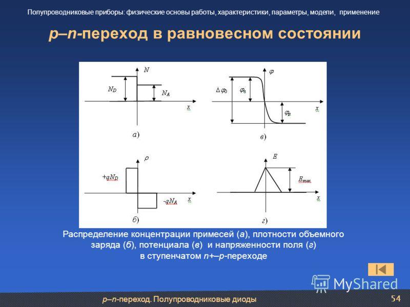 p–n-переход. Полупроводниковые диоды 54 p–n-переход в равновесном состоянии Полупроводниковые приборы: физические основы работы, характеристики, параметры, модели, применение Распределение концентрации примесей (а), плотности объемного заряда (б), по