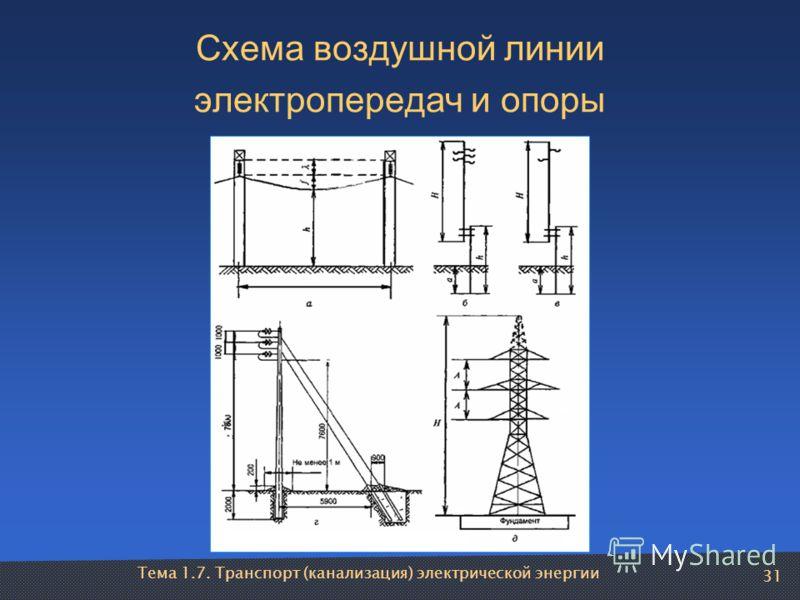 Тема 1.7. Транспорт (канализация) электрической энергии 31 Схема воздушной линии электропередач и опоры