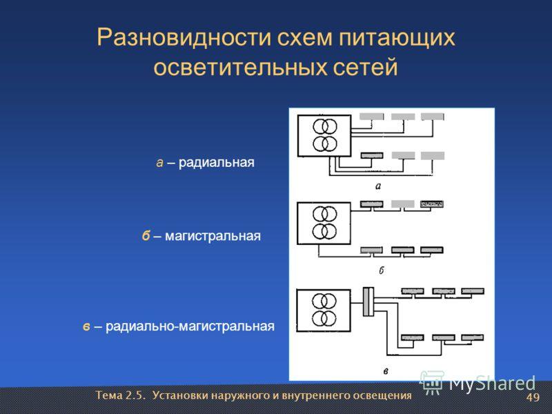 Тема 2.5. Установки наружного и внутреннего освещения 49 Разновидности схем питающих осветительных сетей а – радиальная б – магистральная в – радиально-магистральная