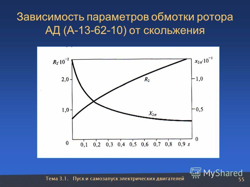 Тема 3.1. Пуск и самозапуск электрических двигателей 55 Зависимость параметров обмотки ротора АД (А-13-62-10) от скольжения