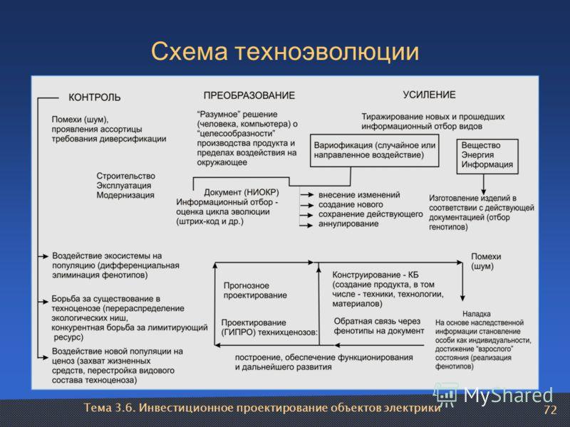 Тема 3.6. Инвестиционное проектирование объектов электрики 72 Схема техноэволюции